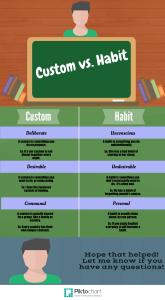 Custom vs. Habit